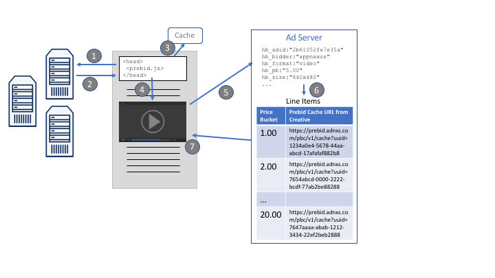 Instream Video Diagram